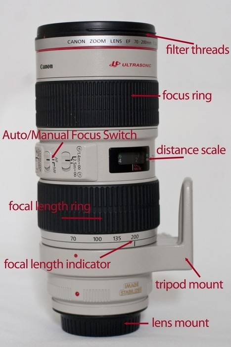 How To Pick A Lens | Arts Independent | Scoop.it