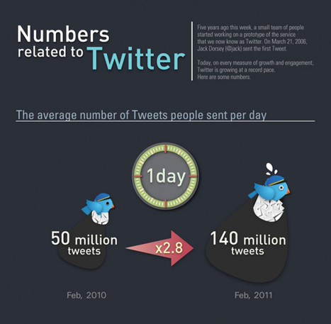 About Twitter | Visual.ly | visualizing social media | Scoop.it