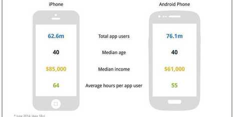 CHART OF THE DAY: The Differences Between iPhone And Android Users | Mobile apps | Scoop.it