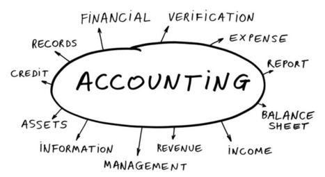 The boon of Accounting Outsourcing | SMSF Outsourcing | Scoop.it