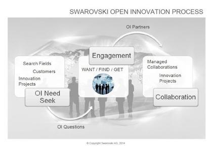Open Innovation is the New Normal | Le Zinc de Co | Scoop.it