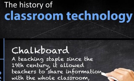 Awesome Timeline On The History of Classroom Technology ~ Educational Technology and Mobile Learning | Learning about Technology and Education | Scoop.it