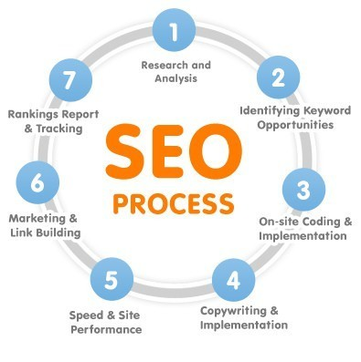 29 Reasons Why YOU Need SEO | SEO and Social Search Themelis Cuiper 4 Business | Scoop.it