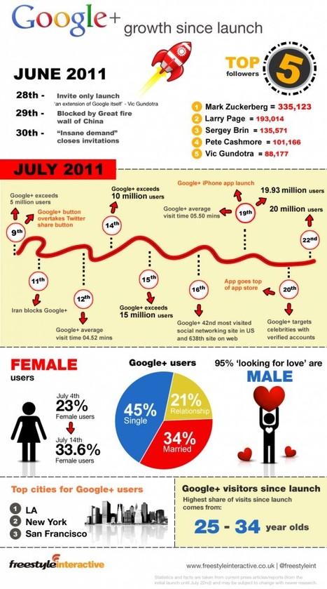 El crecimiento de Google + en una infografía (día a día) | Google+, Pinterest, Facebook, Twitter y mas ;) | Scoop.it