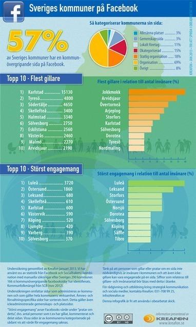Här är kommunerna som är bäst på Facebook | Ajour | Uppdrag : Skolbibliotek | Scoop.it