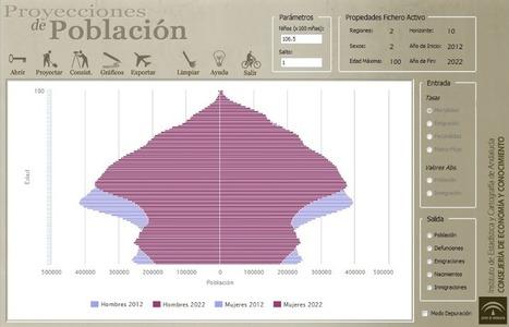 Aplicación R para proyectar poblaciones | Nuevas Geografías | Scoop.it