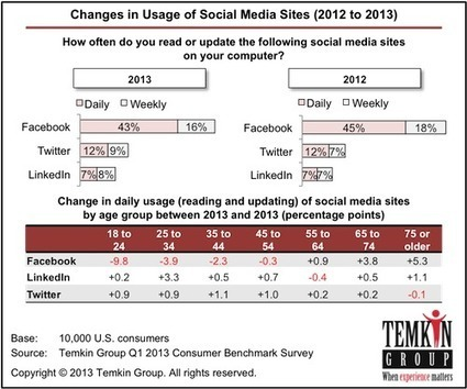 Temkin Group Report: The Social Media Audience is Changing | Online Donation Psychology and Mechanics | Scoop.it