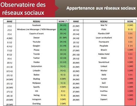Google+ continue de gagner du terrain en France selon l'IFOP | {niKo[piK]} | Technologies numériques & Education | Scoop.it