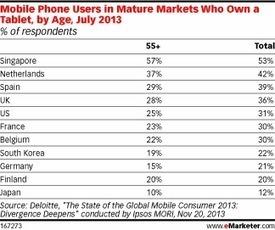 Older Mobile Users Adopt Tablets Around the World | Entrepreneurship, Innovation | Scoop.it