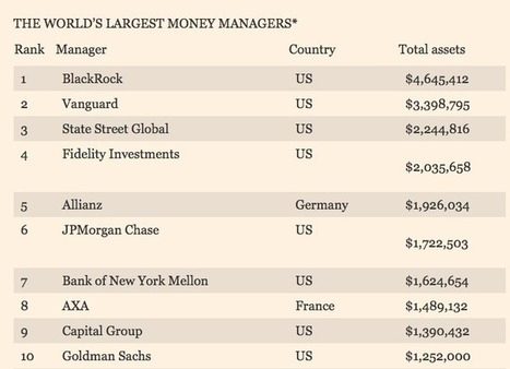 World's Largest Money Managers    finance   Scoop.it