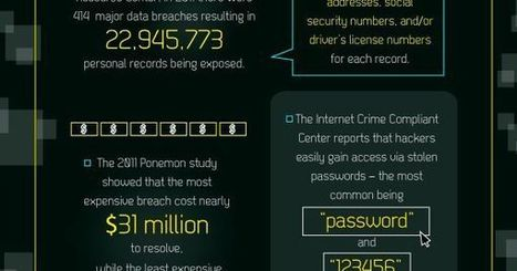 #Hackers Have Their Eye On Small Business [#Infographic] | Digital Asset Protection | Scoop.it