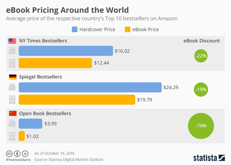 Infographic: eBook Pricing Around the World | Ebook and Publishing | Scoop.it