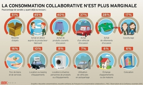 La consommation collaborative n'est plus marginale | ECONOMIES LOCALES VIVANTES | Scoop.it