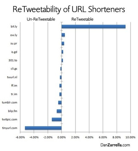 The URL Shorteners that will get you the Most (or Least) ReTweets | Dan Zarrella | Inspiring Social Media | Scoop.it