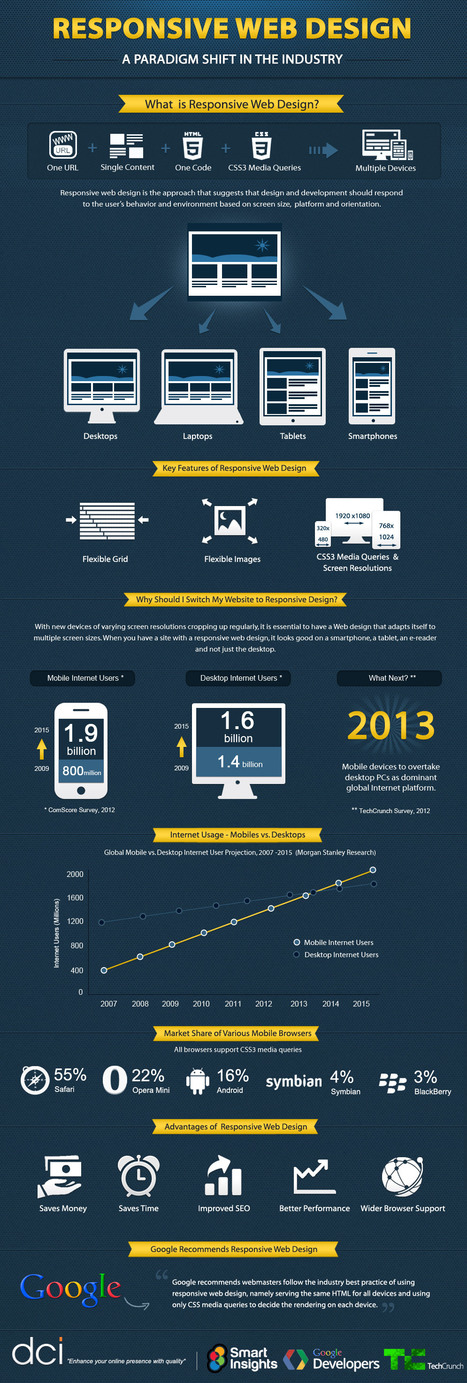 Why Do You Need Responsive Web Design [Infographic] | Aware Entertainment | Scoop.it