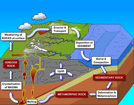 Geological Society - The Rock Cycle (KS3) | RPSHS SCIENCE - AC Yr 8 - Rocks & Minerals | Scoop.it