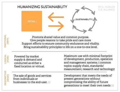 Retail with Purpose: How retail brands can humanize sustainability | Brand Marketing News | Scoop.it