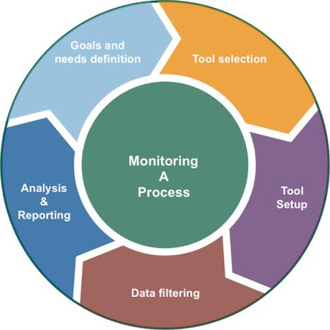 Monitoring Tools Evaluation - Strategia Digital | Marketing, Public Relations, Social Media & Technologie | Scoop.it