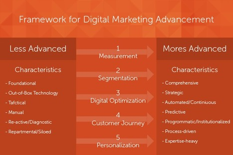 The Path to Personalization: A Framework for Digital Marketing Advancement | Big Data and Personalization | Scoop.it