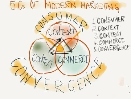 The 5 Cs of Digital Marketing | Digital marketing pharma | Scoop.it
