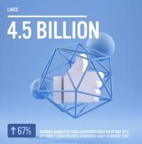 Les 12 chiffres clés de Facebook en juin 2013 | Daily Com' & MKG | Scoop.it