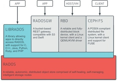 Distributed File Systems Series: Ceph Introduction | Storage news | Scoop.it