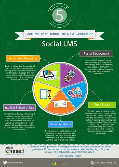 5 Features That Define the Next Generation Social LMS | Learning & Mind & Brain | Scoop.it