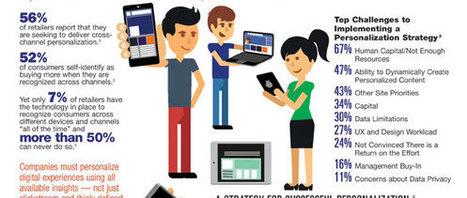 INFOGRAM: Personalized Communication in a Digital World | Digital Media for Brand Marketing | Scoop.it