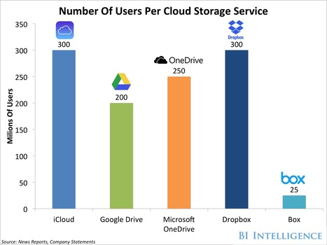 Most People Are Still Confused About Cloud Storage, And No One Service Is Winning The Race To Educate And Acquire Users | cross pond high tech | Scoop.it