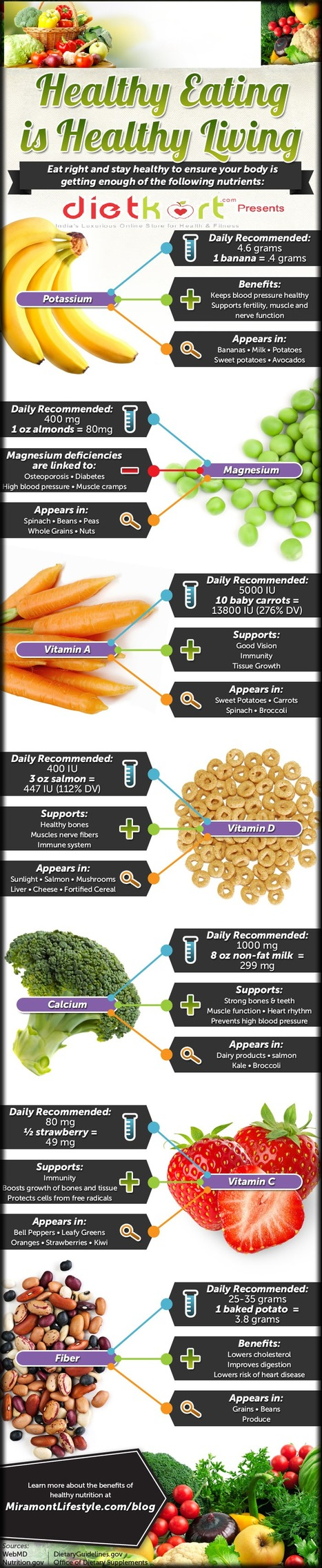 Healthy Eating - Healthy Living InfoGraphic | Health & Digital Tech Magazine - 2016 | Scoop.it
