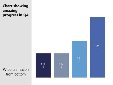 Using animation with charts   User Friendly   Scoop.it