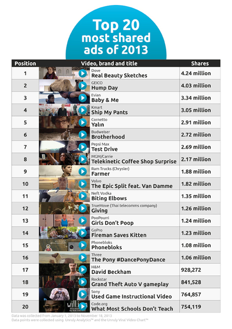 Dove, Geiko and Evian are most-shared ads of 2013 | coursework | Scoop.it