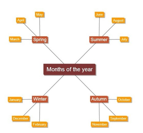 Text 2 Mind Map - Simple mind mapping online | Create, Innovate & Evaluate in Higher Education | Scoop.it