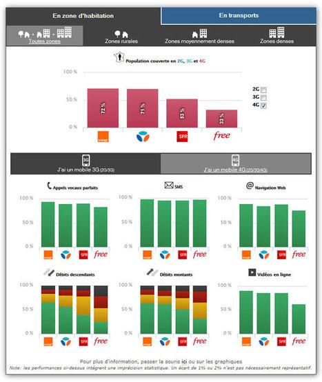 Quel opérateur mobile a le meilleur réseau 3G et 4G ? | Geeks | Scoop.it