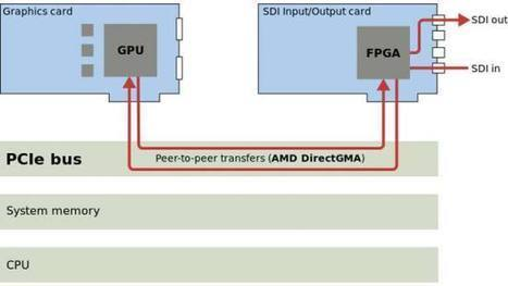 GPUDirect and DirectGMA – direct GPU-GPU communication | opencl, opengl, webcl, webgl | Scoop.it