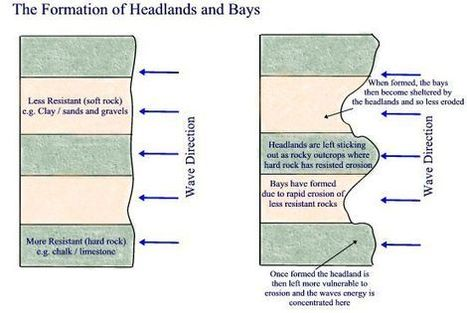 Worldlywise Wiki / How physical processes have created coastal landforms   Coastal Formations   Scoop.it