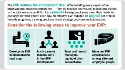 The Employee Value Proposition EVP -- It's a Tool: Use It [SLIDESHOW] | IndustryWeek | EVP | Scoop.it