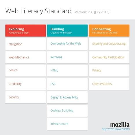 Web Literacy Standard RFC | APRENDIZAJE | Scoop.it