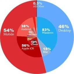 Post PC-era Update | Mr Blog | Mobile (Post-PC) in Higher Education | Scoop.it