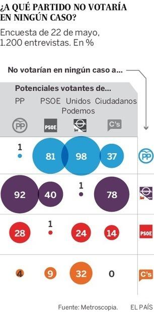Partidos 'duros' y 'suaves', Gumersindo Lafuente | Diari de Miquel Iceta | Scoop.it