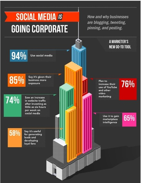 Social Media Is Going Corporate [INFOGRAPHIC] | Social media & health - Médias sociaux & santé | Scoop.it