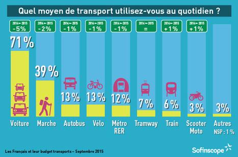 Les Français et leur budget transport | Sofinscope | Mobilités et modes de vie | Scoop.it