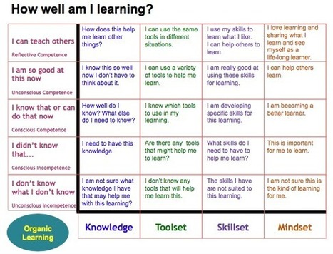 Rubric for Deeper Thinking About Learning | On education | Scoop.it