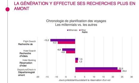 Les Millennials français bousculent le voyage traditionnel | Tourisme et Formation | Scoop.it