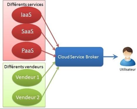 Gartner: les 5 tendances du Cloud Computing | Virtualizze | Google Apps | Scoop.it