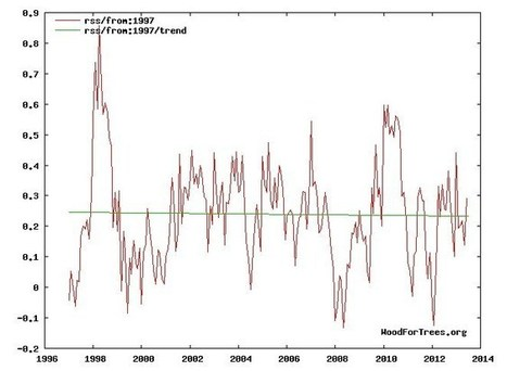 Milestone Reached : No Current School Child Has Experienced Global Warming | Climat | Scoop.it