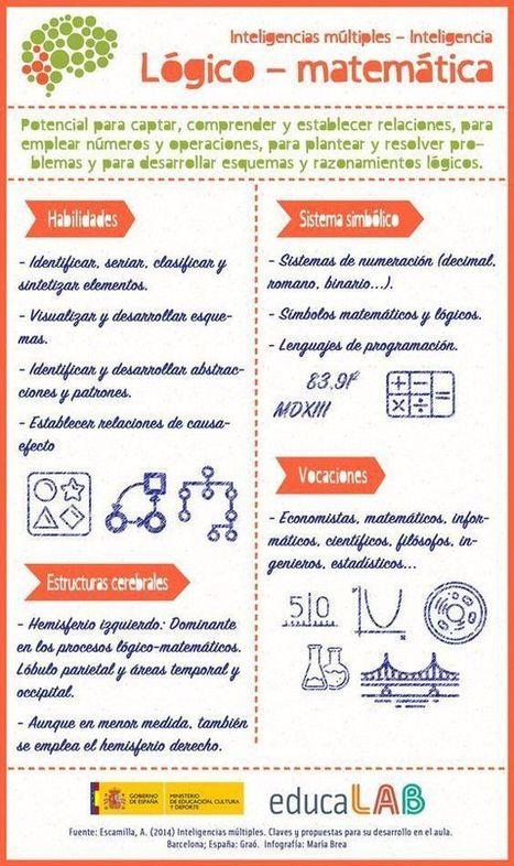 Inteligencia Lógico Matemática – Inteligencias Múltiples | Infografía | FOTOTECA INFANTIL | Scoop.it