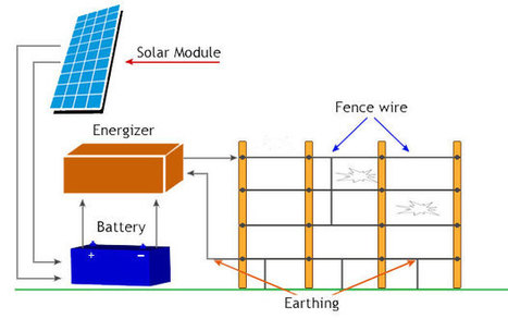 Solar Fence Energizer Manufacturer in India | wiptech Peripherals | Technology | Scoop.it