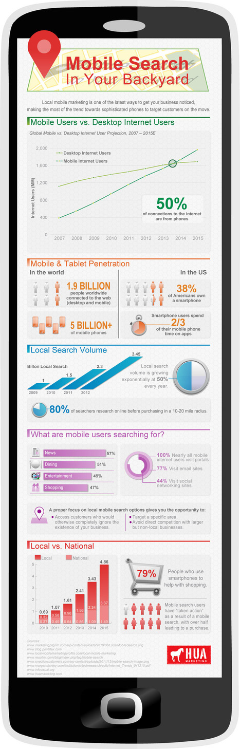 Mobile Search in Your Backyard: An Infographic | Mobile SEO - All You Need to Know | Scoop.it