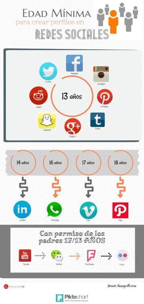 Edades mínimas para crear perfiles en Redes Sociales #infografia #infographic #socialmedia | Pedalogica: educación y TIC | Scoop.it